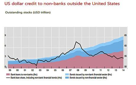 Fed calls time on $57 trillion of emerging market dollar debt