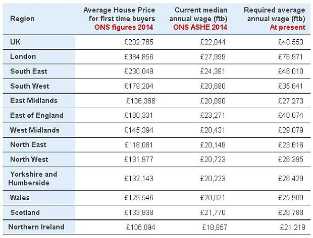 Average first-time buyer needs £41,000 salary - Telegraph