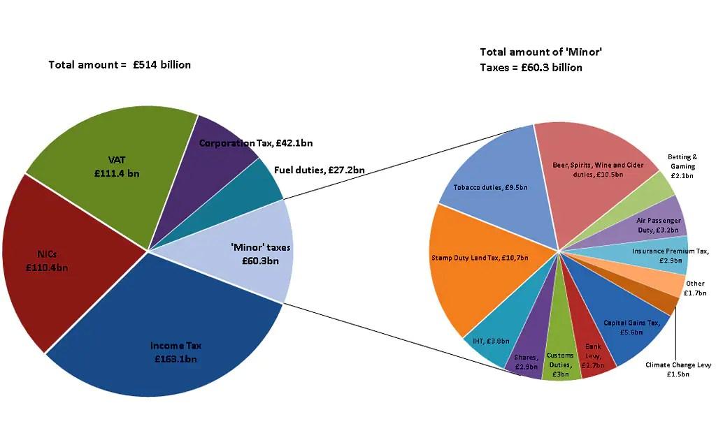 national budget pie chart 2015 - Seatledavidjoel