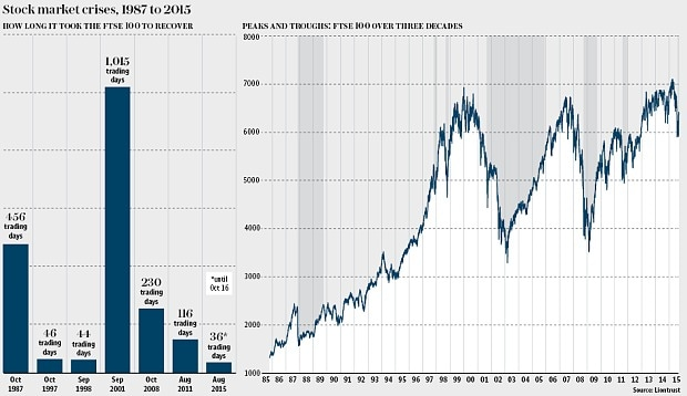 Thirty years of stock market crashes \u2013 and the signs they were