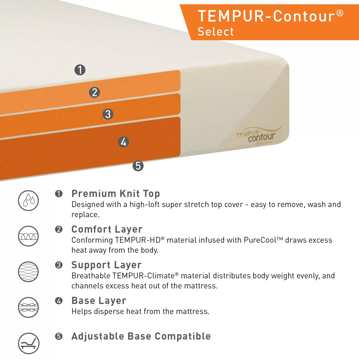 Easy Select Vs Super Select Tempur Contour Select 10