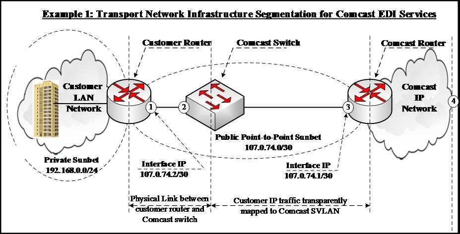 metro ethernet diagram