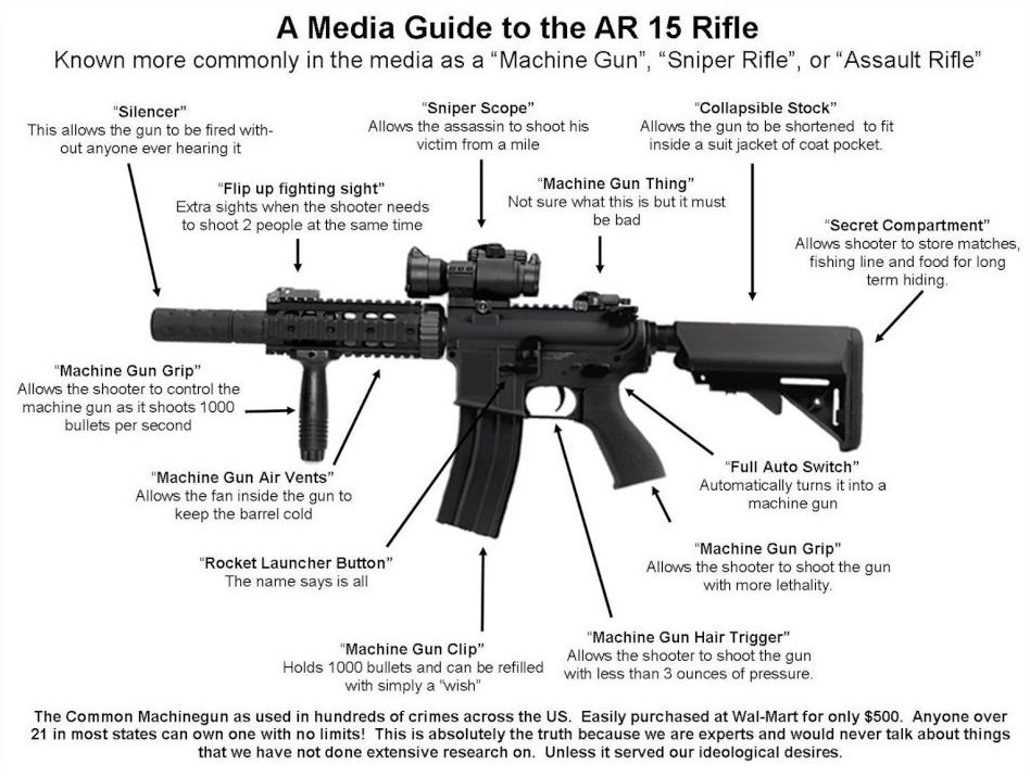 Media Guide to the AR-15 - Boy they really just donu0027t get it They - firearm bill of sales