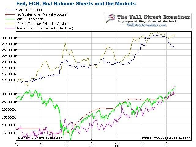 Angry Bear » The Fed is not \u201cPrinting Money\u201d It\u0027s Retiring Bonds