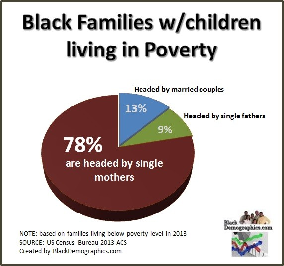 POVERTY \u2013 BlackDemographics