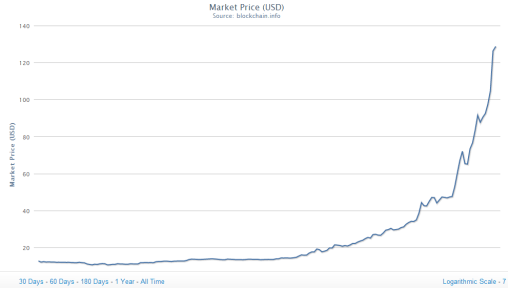 bitcon_trend_2013_2