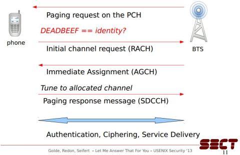 Hacking phone firmware Paging process