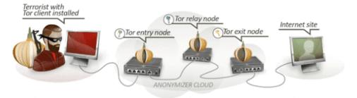 Tor Anonymity Tor path