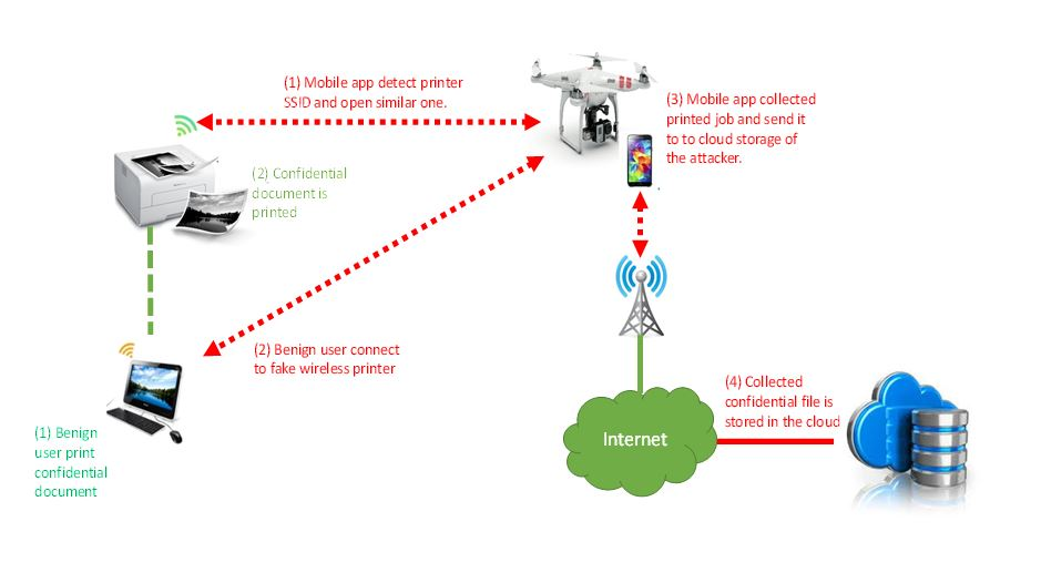 Hacking wireless Printers with a drone or a vacuum cleanerSecurity