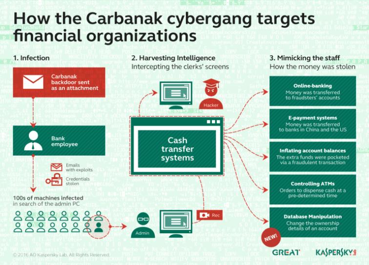 Carbanak Group