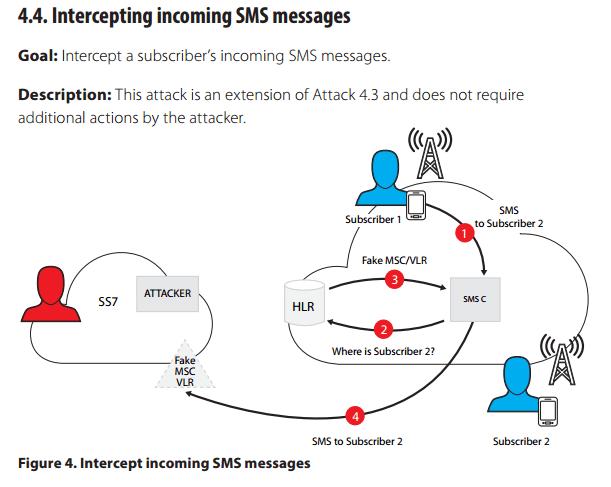 whatsapp attack ss7