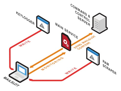 fastpos-malware-2
