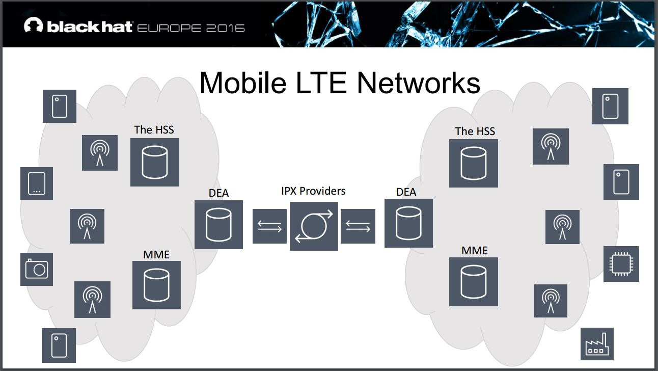 LTE Networks