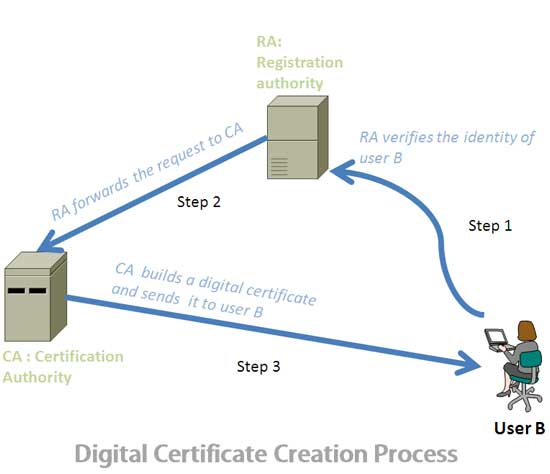 What is Digital Certificate?How it Works? securitywing