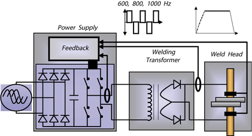 Inverter Technology - Seedorff ACME