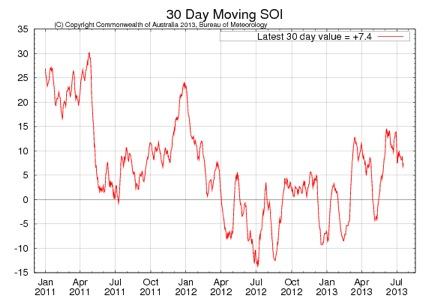 Fonte:  http://www.bom.gov.au/climate/enso/monitoring/soi30.png