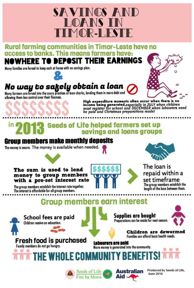 Infographic_Savings_Loans_ENG_Logo