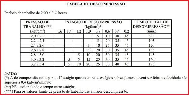 tabela de descompressão