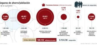 España: Seis fórmulas para ahorrar a través de un seguro