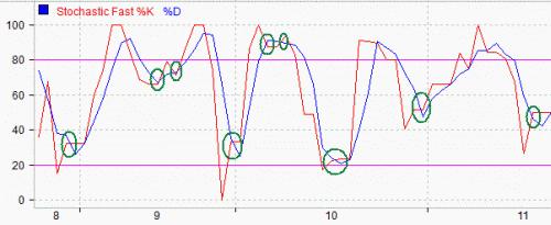 Seri Indikator Analisis Teknikal: 4 Sinyal dalam Stochastic Oscillator
