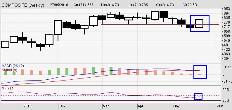 Analisa Mingguan Bursa Saham Indonesia (BEI) 29052016
