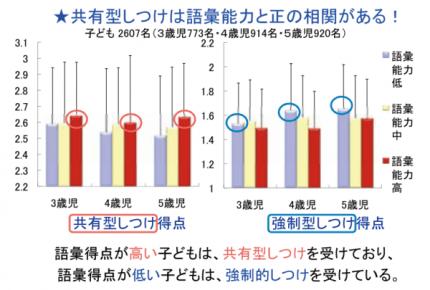 【引用】「日本の子どもの育ちに影を落とす 日本社会の経済格差」/ 公益財団法人日本学術協力財団 https://www.jstage.jst.go.jp/article/tits/15/4/15_4_4_104/_pdf