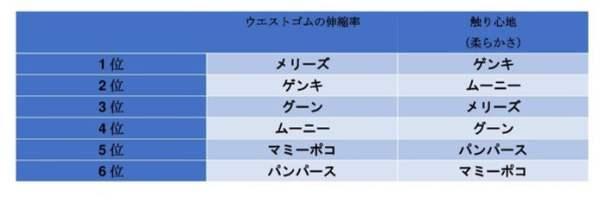 パンパース・メリーズ・ムーニー・グーン・マミーポコ・ゲンキ さわり心地比較 表