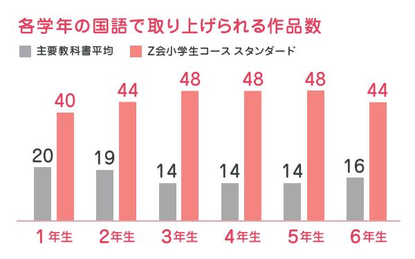国語グラフ