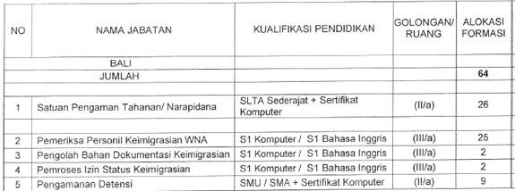 Cpns 2013 2014 Ntt Berita Cpns 2016 Webcpns Lowongan Cpns Kemenkumham 2013 Bali Ntb Dan Ntt Selongjobs