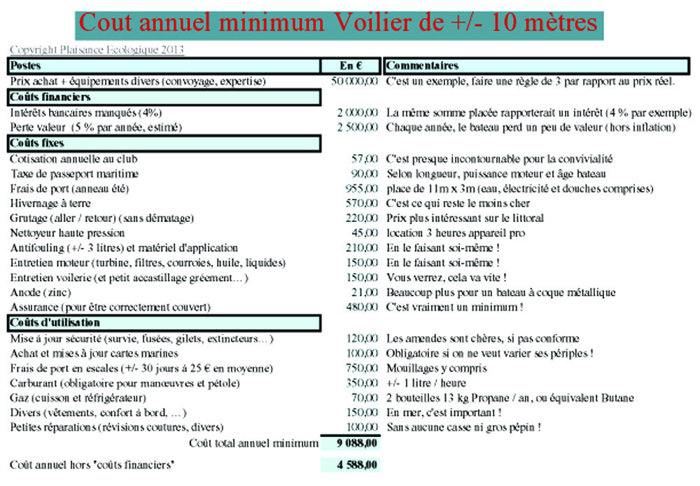 exemple de cv rempli blog