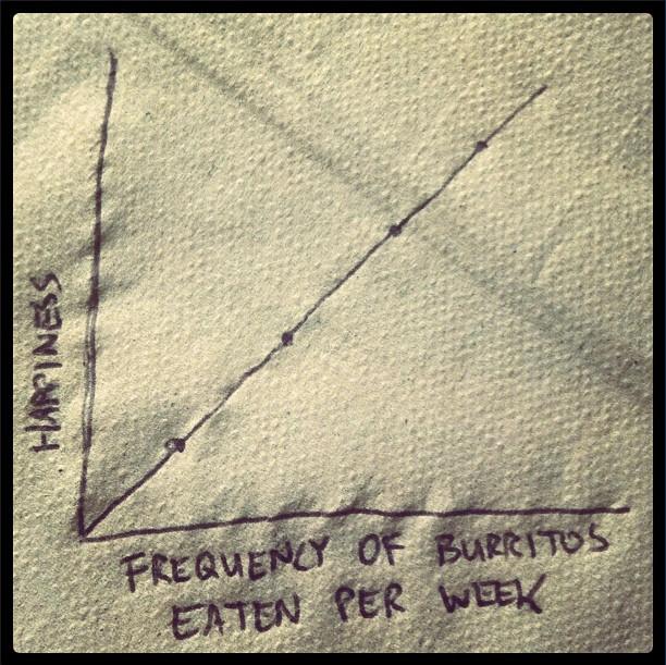 burrito graph