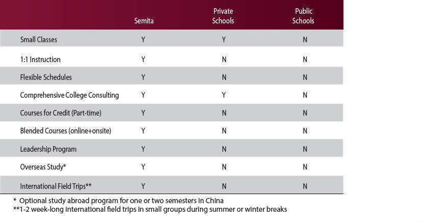 Semita School Compare Us - compare schools college