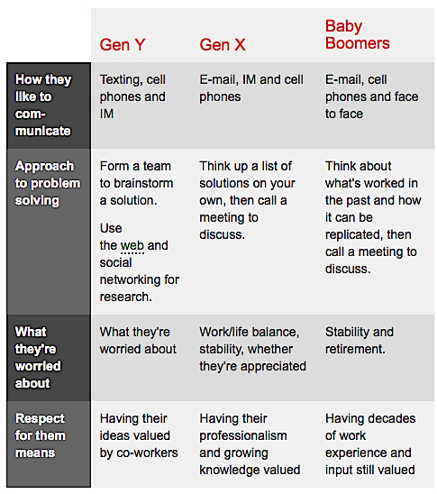 Is it really there? This difference between the gen Y\u0027s and the - gen y in the workplace