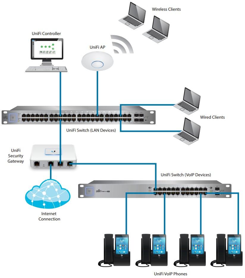 Ubiquiti UniFi UVP-PRO Wireless Touchscreen VoIP/SIP Phone, PoE, Camera