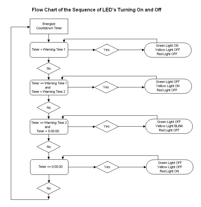basic flowchart template word - process flow chart template word
