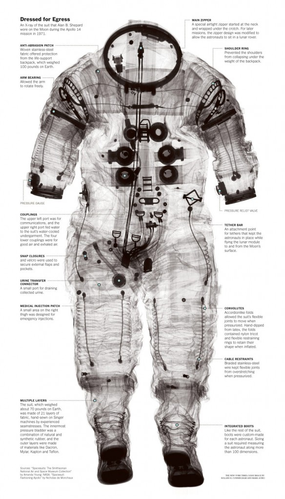 spacesuit from 1971 Apollo Mission