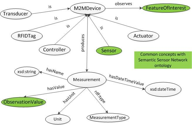 SWoT Semantic Web of Things - semantic web