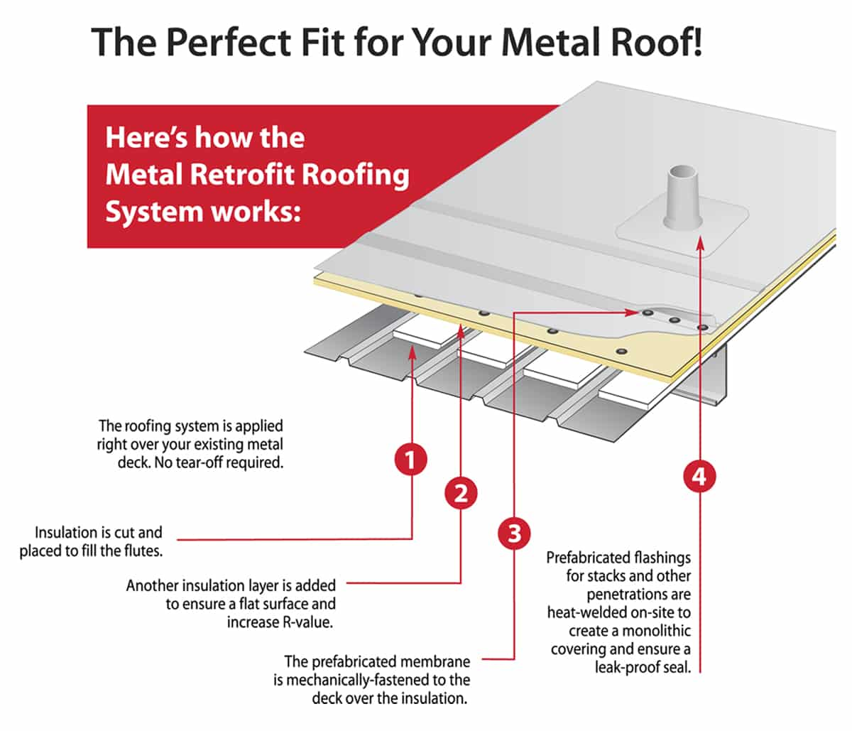 Construction Metal Products Inc Retrofit Roof And The New Roof Must Withstand The Full