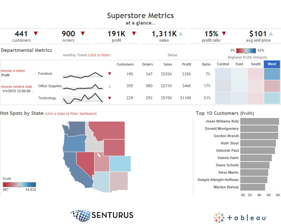 Tableau Dashboard Design 10 Best Practices