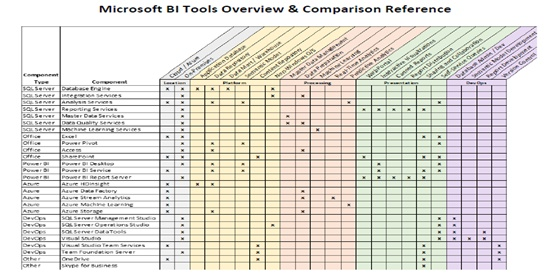 Microsoft Tools for BI and DW Reference Guide - Senturus