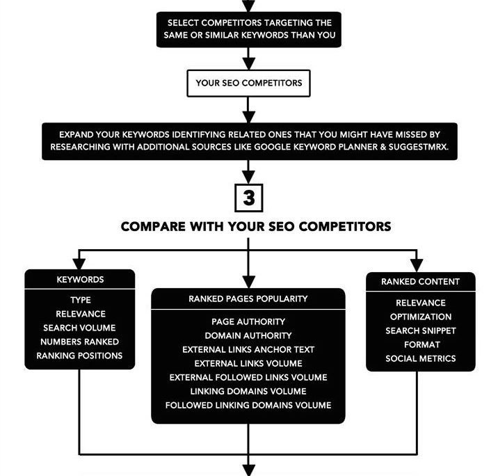 Competitive Analysis By SEO Expert Brad - competitive analysis format