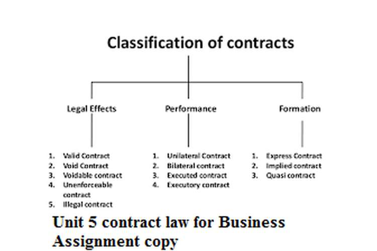 Unit 5 contract law for Business Assignment copy Locus Assignment - assignment of contract