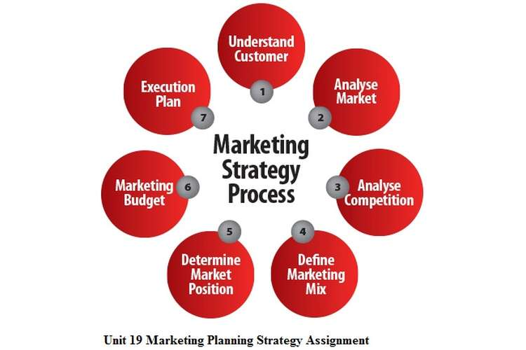 Unit 19 Marketing Planning Strategy Assignment Get 20 Off