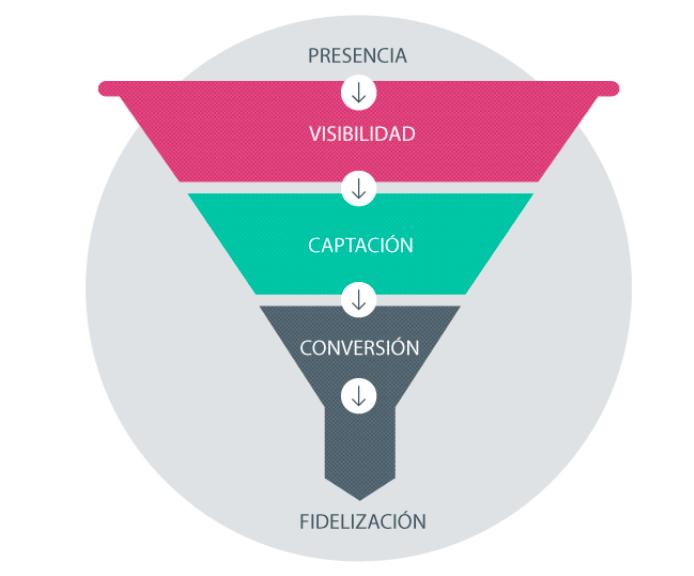 Inbound Marketing: etapas del buyer persona en el embudo de conversión