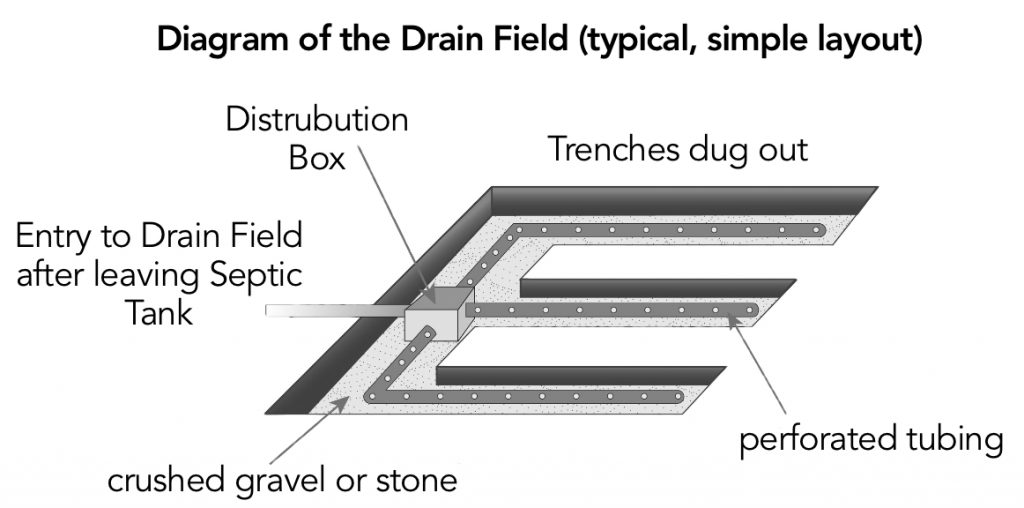 Septic Tanks - The Guide - Septicleanse Septic Tank Maintenance Products