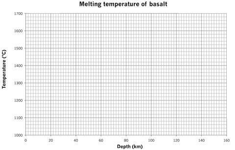 blank graph paper (melting basalt) - graph paper template print