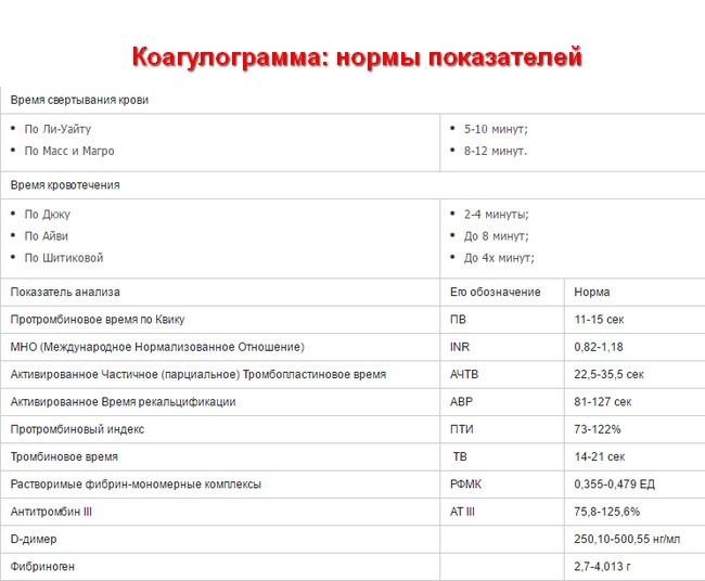 Анализ крови скорость свёртования и кровотечения Справка для выхода из академического отпуска Школьная улица (деревня Яковлево)