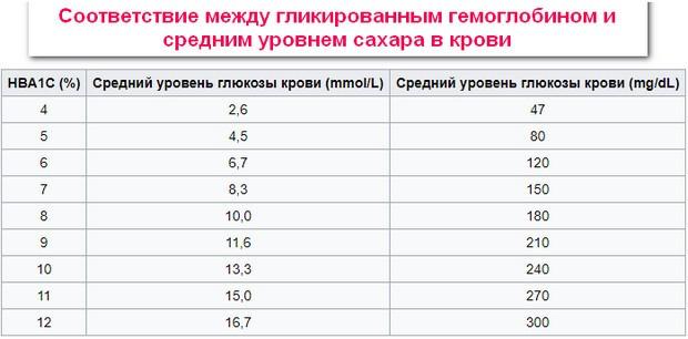 Гликированный гемоглобин норма у беременных таблица 25