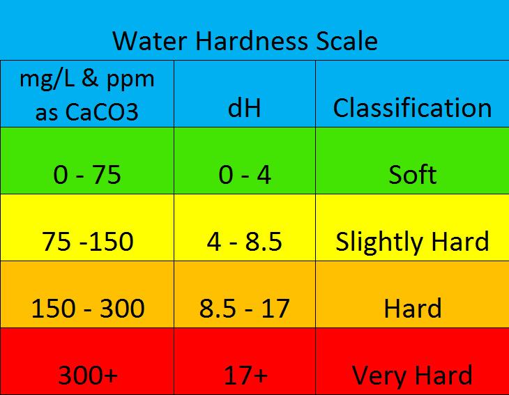 Water Hardness - Serene Aquarium