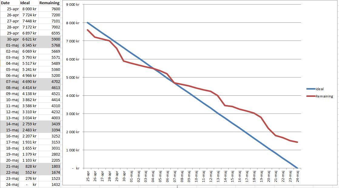Idea Using a burndown chart for personal finance JP\u0027s Journal